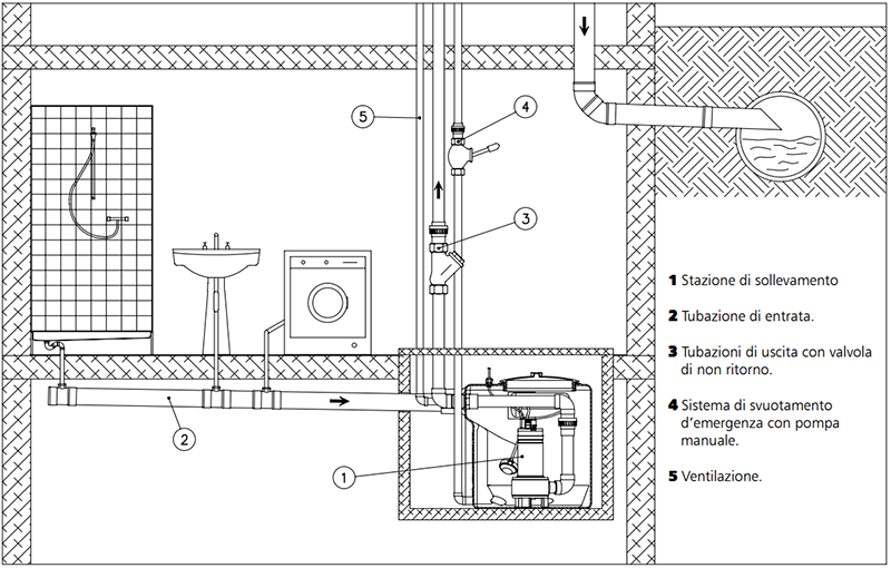 Schema Elettrico Per Pompa Sommersa Monofase : Pippohydro professional ecommerce for